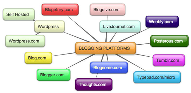Blogging Services Mindmap